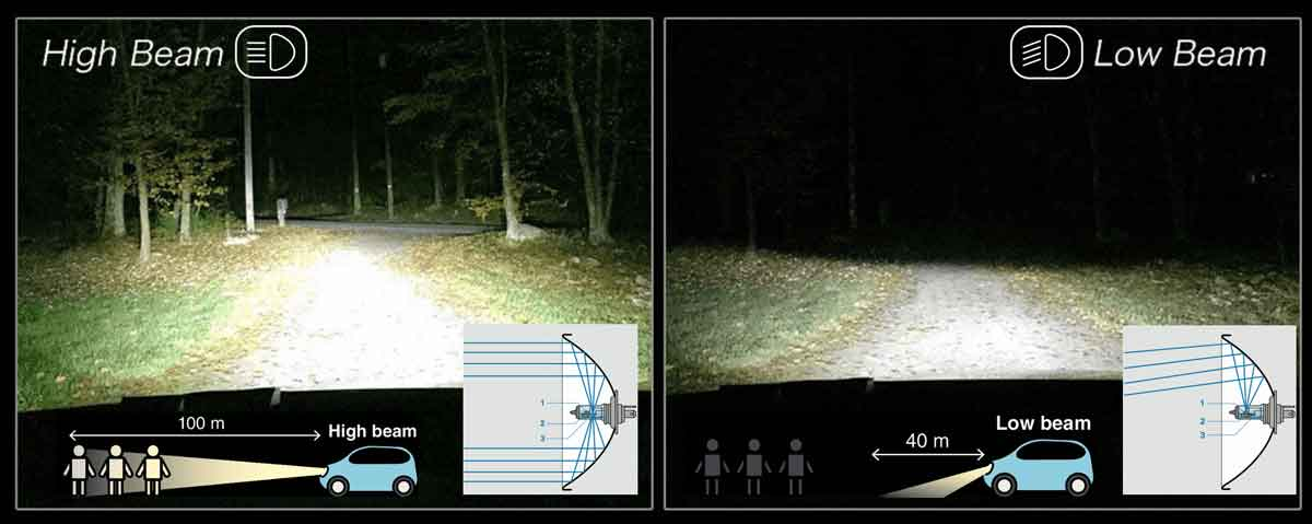 difference between low and high beam focus